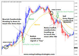 chart pattern trading system heikin ashi forex trading system learn how to trade the heikin ashi