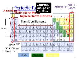 Alkaline Earth Metals On The Periodic Table The Periodic Table Chapter Ppt Online Download