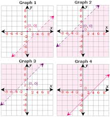 graphing inequalities on a coordinate plane worksheet worksheets