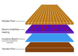 how to install underfloor insulation for underfloor heating diy