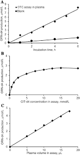 activity of the liver enzyme ornithine carbamoyltransferase otc