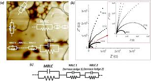 investigation of micro and nanoscale barrier layer capacitance