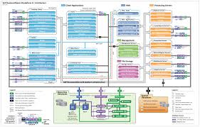 sap businessobjects bi platform 4 1 architecture diagram pdf