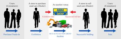 auto bid auction guidance for becoming a member arai auto auction