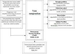 contoh membuat proposal riset penerapan teori dalam penyusunan proposal penelitian tesis