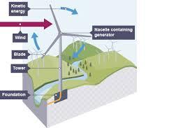 bbc bitesize national 4 physics generation of electricity