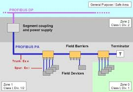 profibus fieldbus for networks in industrial automation