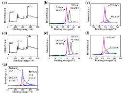 synthesis and characterization of wo3 graphene nanocomposites for