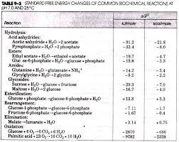 Standard Entropy Change Table Laws Of Thermodynamics In Bioenergetics With Diagram