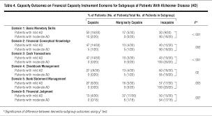 independent living scales manual assessing financial capacity in patients with alzheimer disease