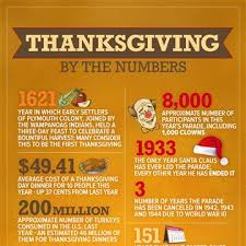 thanksgiving by the numbers nbc news