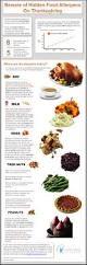 common thanksgiving foods hudson allergy tribeca google