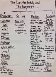 Thinking Map The Designer Teacher Teaching The Lion The Witch And The