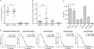low avidity anticitrullinated protein antibodies acpa are