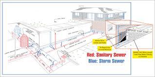 basement waterproofing company cleveland ohio free estimates