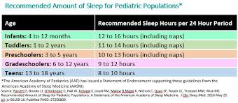 healthy sleep habits how many hours does your child need