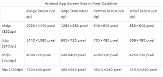 android textsize android what is the difference between px dip dp and sp