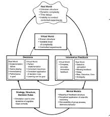 Dynamic Learning Maps The Systems Thinker U2013 Building Communities Of Commitment The
