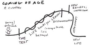 the shape of story u2013 eleganthack