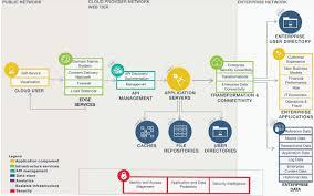 architecture web application architecture diagram room design