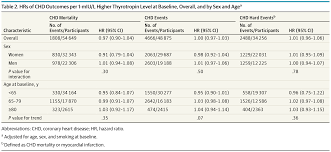 bureau de change chs elys s horaires thyroid function within the normal range and risk of coronary