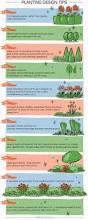 garden design ideas plan your perfect garden