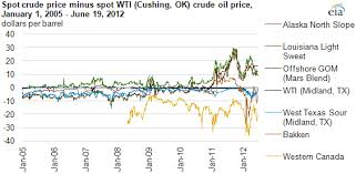light sweet crude price north american spot crude oil benchmarks likely diverging due to