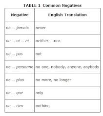 french i french i common negative words and phrases