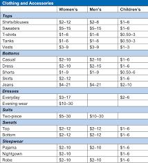Clothing Donation Tax Deduction Worksheet 28 Clothing Donation Tax Deduction Worksheet Itsdeductible