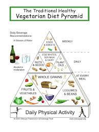 vegetarian food pyramid food guide for vegetarians