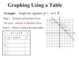 tables graphs and equations tessshebaylo