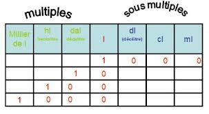 unité de mesure cuisine leçon les unités de mesures cours maths cm2