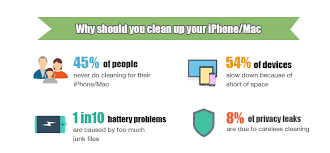 Spring Cleaning Tips Spring Cleaning Tips On All Apple Products Keep Your Iphone