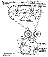 2001 hyundai accent timing marks repair guides engine mechanical components timing belt
