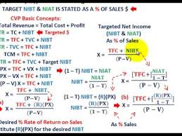 Cost Volume Profit Graph Excel Template Cost Volume Profit Analysis Breakeven Analysis As Percent Of