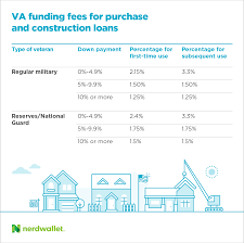 va loan funding fee what you u0027ll pay and why in 2017 nerdwallet