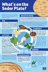 what goes on a seder plate for passover seder plate infographic education