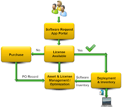 software license optimization software license compliance and app portal fnmp workflow