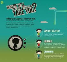 web tech job skills and opportunities infographic walyou