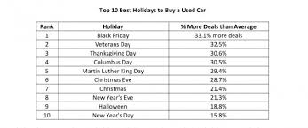 top 15 best black friday deals 10 best and worst times to buy a used car