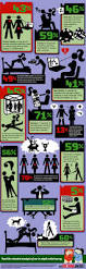 30 best infographics sexuality images on pinterest 10 infographics exploring sex love and relationships heart