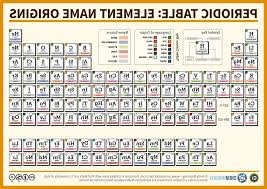 how is the periodic table organized periodic table is arranged by fresh periodic table symbol for