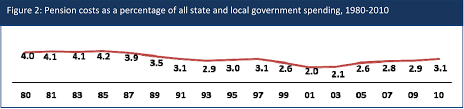 state and local government spending on public employee retirement