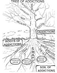 Family Roles In Addiction Worksheets Anatomy Of Narcissism V1 0 Iii Addiction And Audience