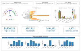 Excel Template Dashboard Dashboard Exles Gallery Dashboard Visualization