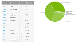 android api versions update new supported android versions the official ionic
