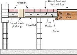 brick masonry fireplaces and chimneys u2013 free plans u2013 part 2