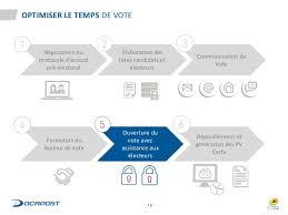 bureau de vote 12 les élections professionnelles en 2017 le vote électronique 1ère é