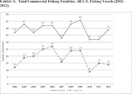 federal register commercial fishing vessels implementation of