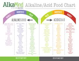 alkaline foods vs acid foods good health advice pinterest ph